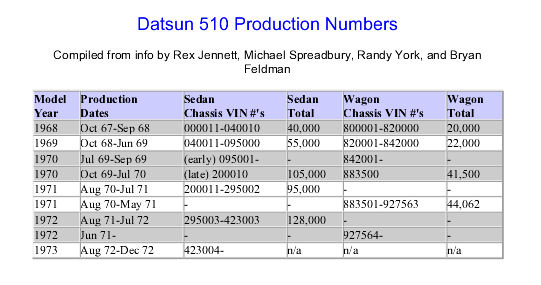 Datsun_510_Production_Numbers.jpg
